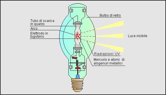 Principi di funzionamento del led led il futuro del for Illuminotecnica led